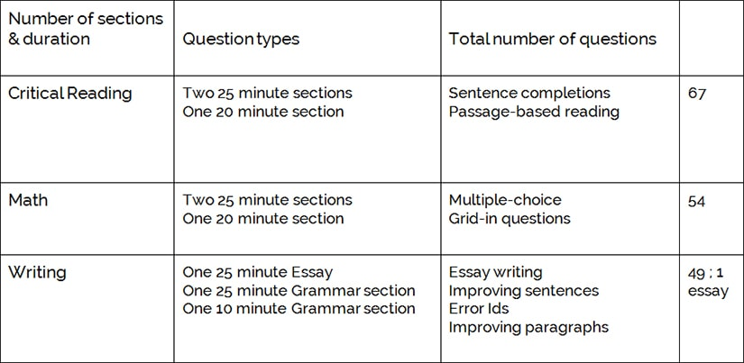 How important is gre essay